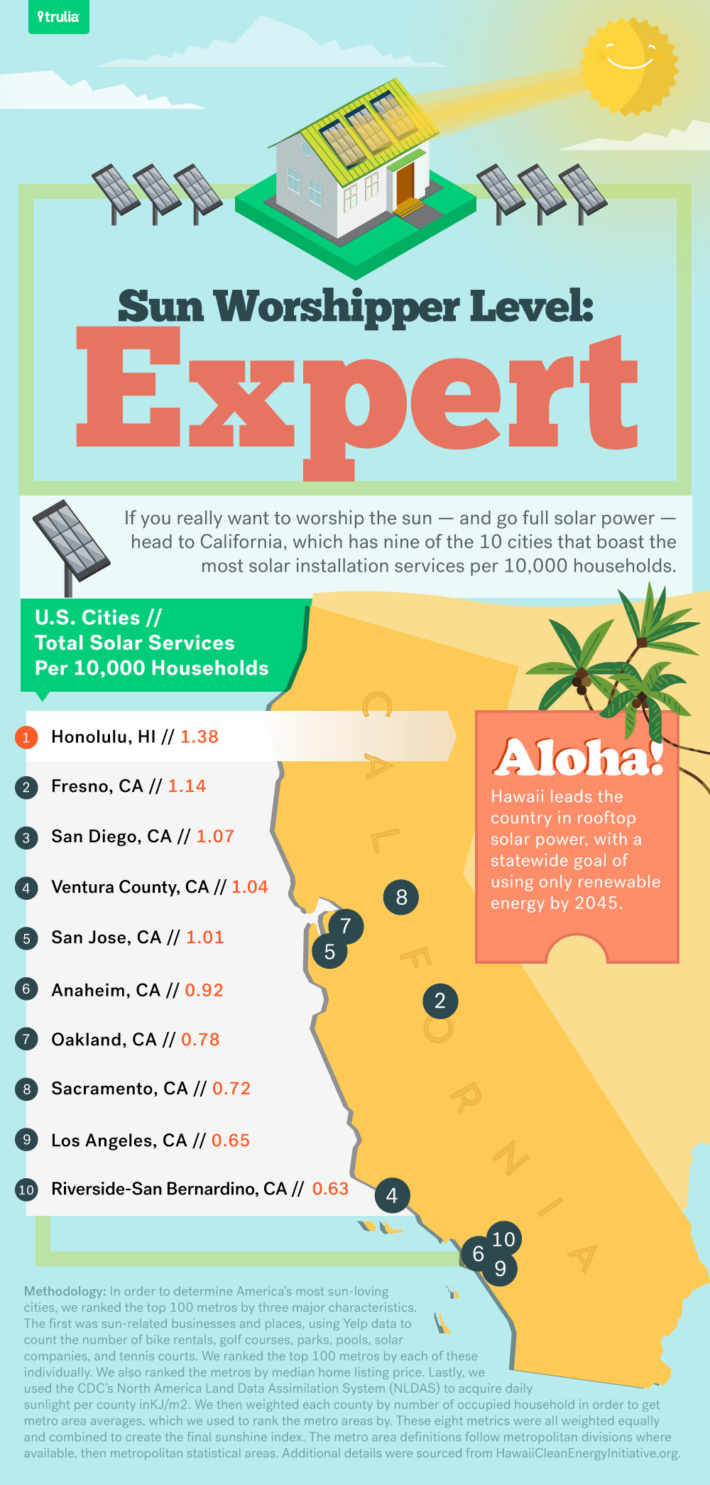 The 10 best cities for sun worshippers AOL Finance