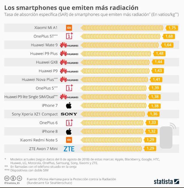¡Aguas! Estos son los celulares con mayor nivel de