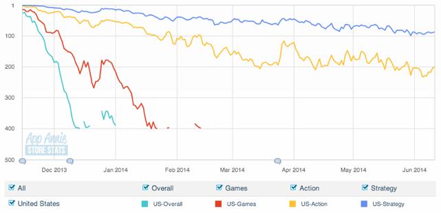 app annie graph