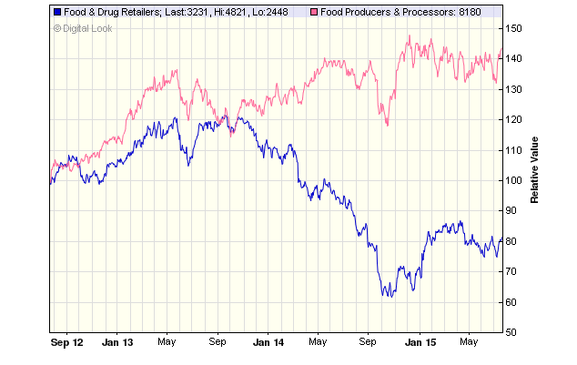 Suppliers vs retailers over last three years
