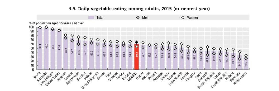 No era mito: millones mueren en el mundo por no comer frutas y