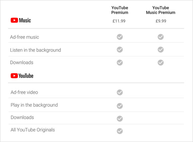 YouTube Music and YouTube Premium expand to Canada and 11 European markets
