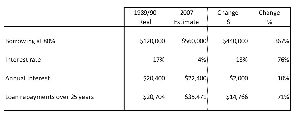 I've Done The Math And Have Finally Worked Out When First-Home Buyers Had It