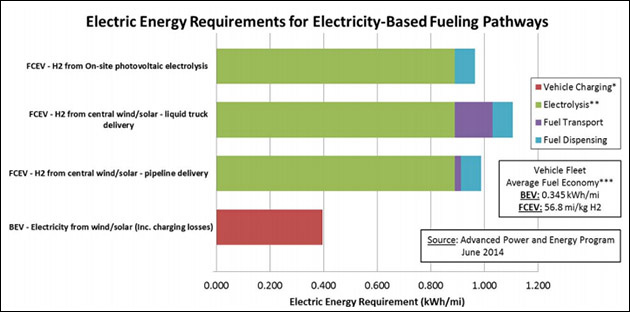 Green Hydrogen Costs More To Make And Use The Only Practical Way Get Without Reforming Methane Is Through Electrolysis