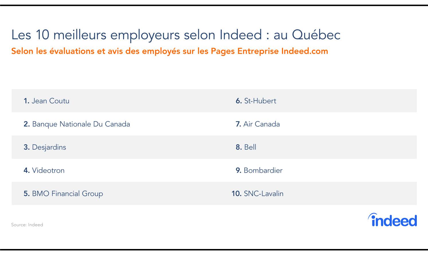 Les 10 meilleurs employeurs au Québec, selon