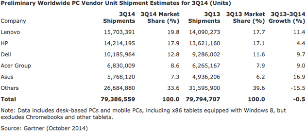 Gartner's worldwide PC market share estimate, Q3 2014
