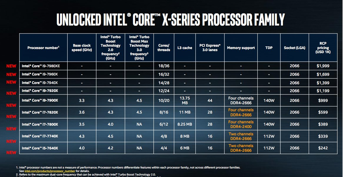 Intel S Core I9 Extreme Edition Cpu Is An 18 Core Beast