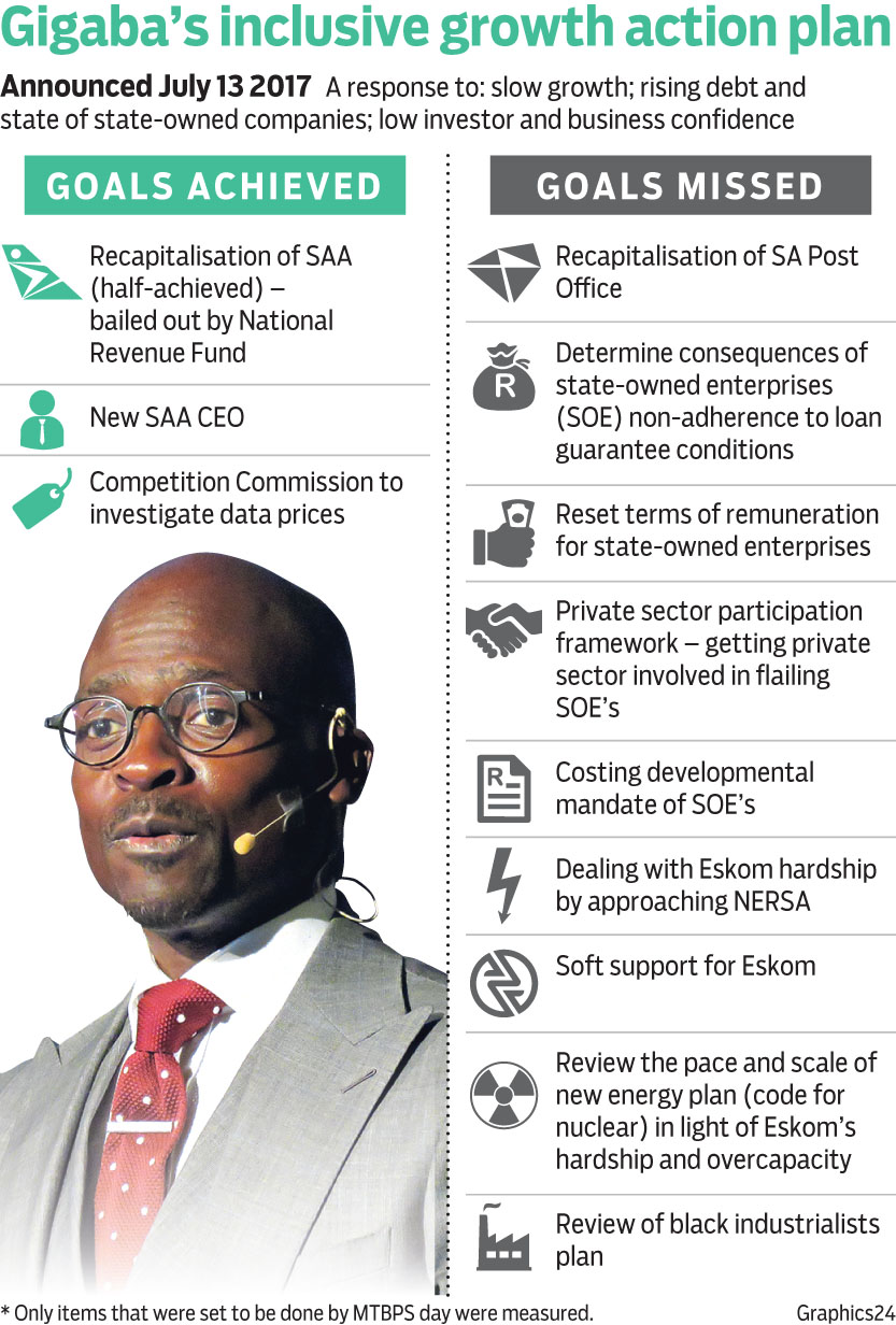 MTBPS: Cabinet Chaos Costs Gigaba His 14-Point Growth