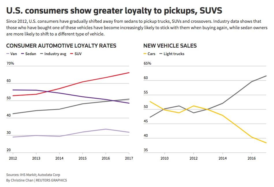 Honda Accord Charges Into Slumping Sedan Market Autoblog