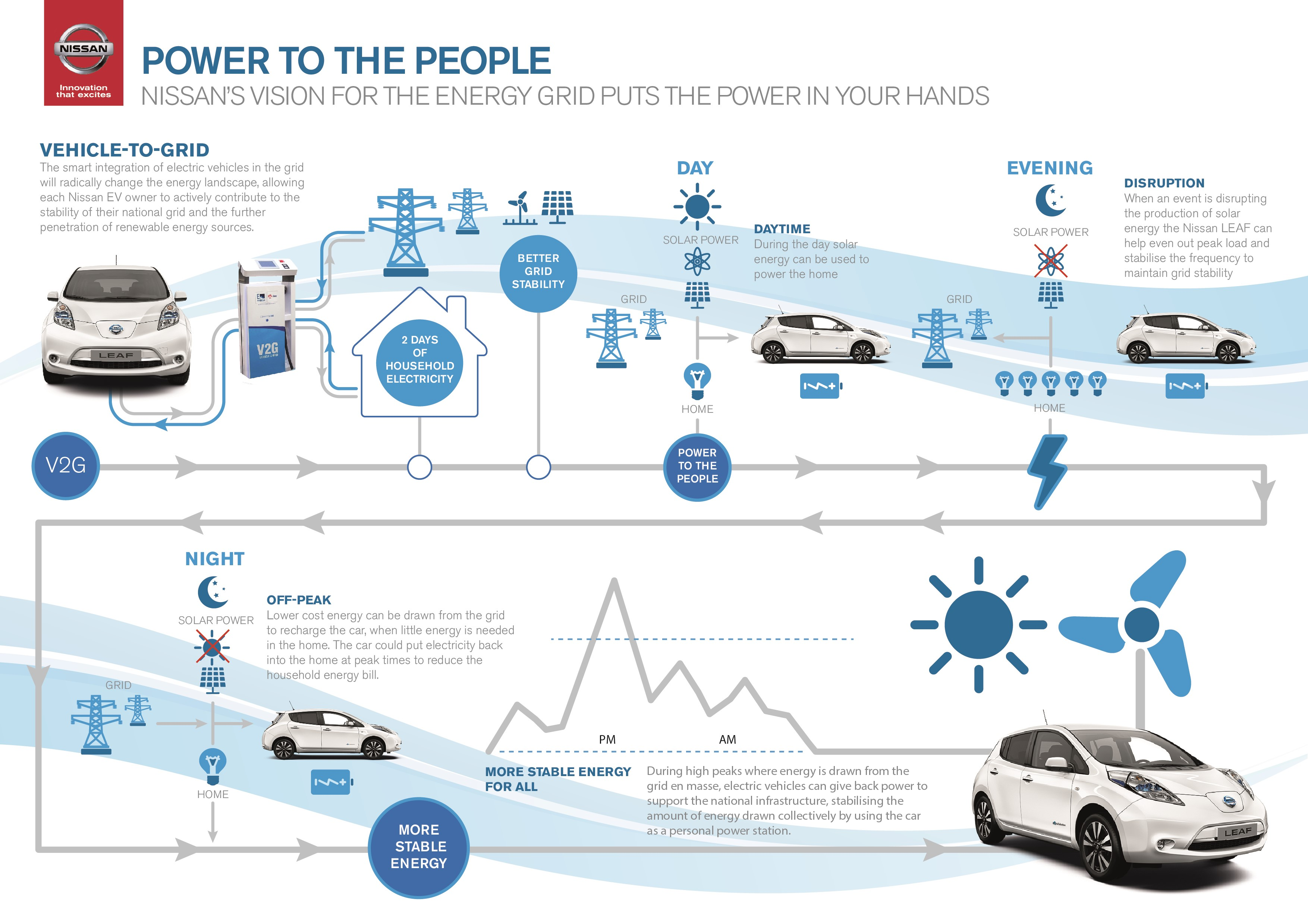 Nissan infographic