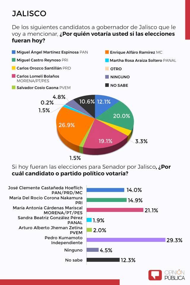 Morena aventaja en 5 de 9 candidaturas a gobernador en el