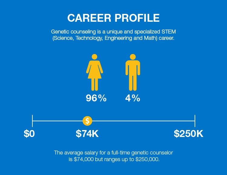 six-figure jobs: genetic counselors earn up to $250k - aol finance, Cephalic Vein