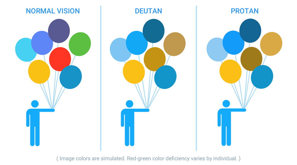 This chart shows the difference between the two types of colour