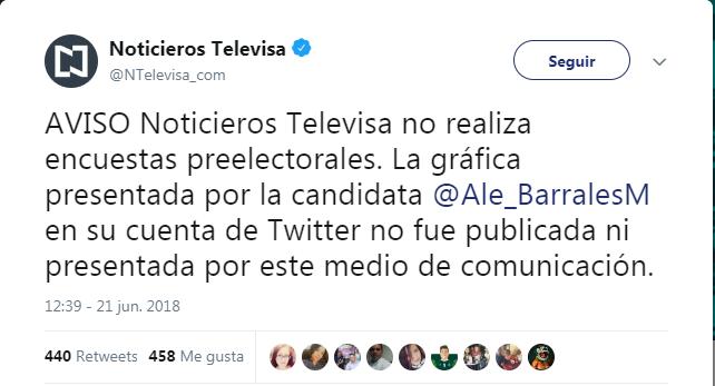 #Verificado2018 La encuesta de Televisa que presumió Alejandra Barrales… y que no