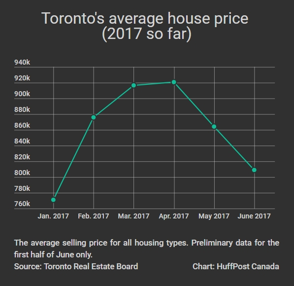 Toronto House Prices Have Already Fallen 12% From Their