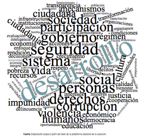 Frecuencia de palabras en la plataforma de la coalición Por México al Frente