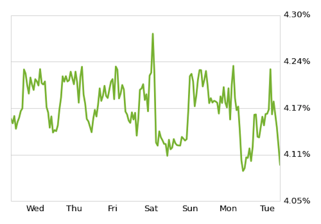 zillow mortgage chart