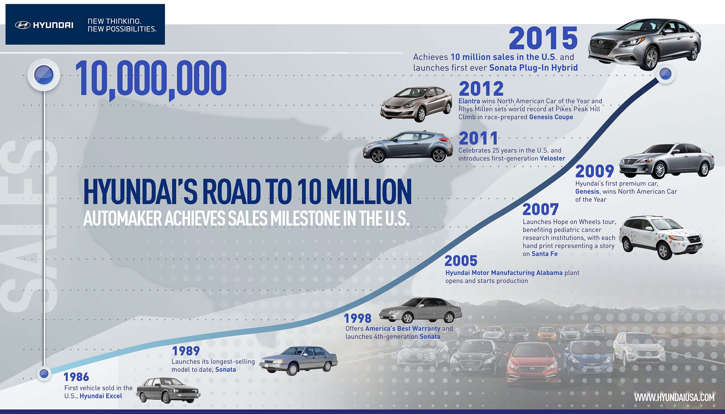 Hyundai hits milestone with 10 million cars sold in US - Autoblog