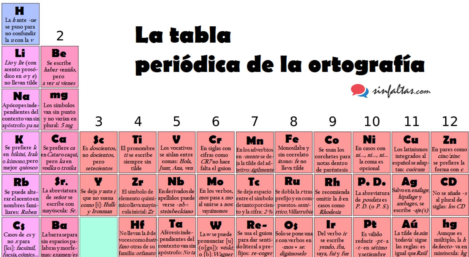 La tabla peridica de la ortografa o de cmo comprimir las reglas internet urtaz Images