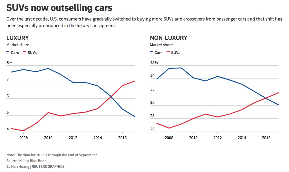 Luxury Car Brands Scrambling To Avoid A Blue Christmas Autoblog