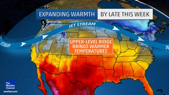 The jet stream will slide farther north over much of the central and eastern U.S. allowing warmer temperatures to spread across the Plains and East.