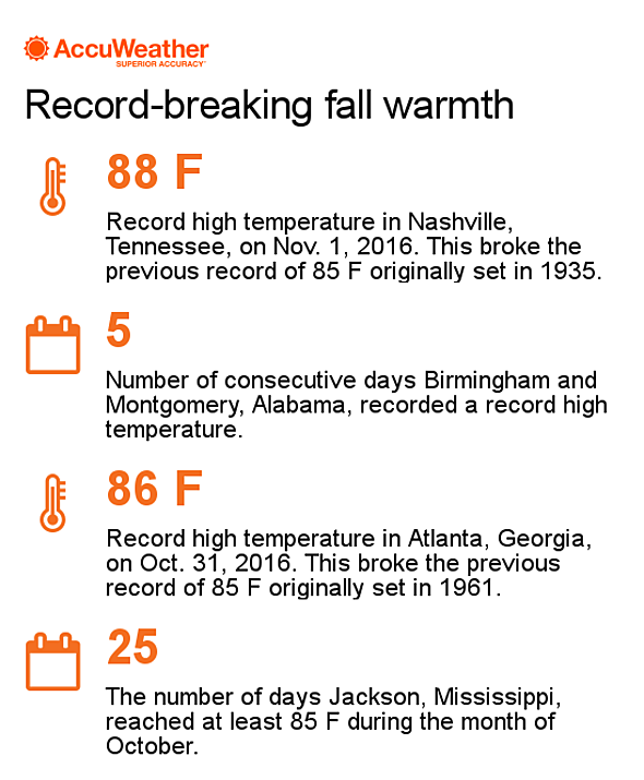 Late-week cooldown to slash record heat across southern US