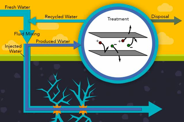 Electrodialysis filtering water contaminated by fracking