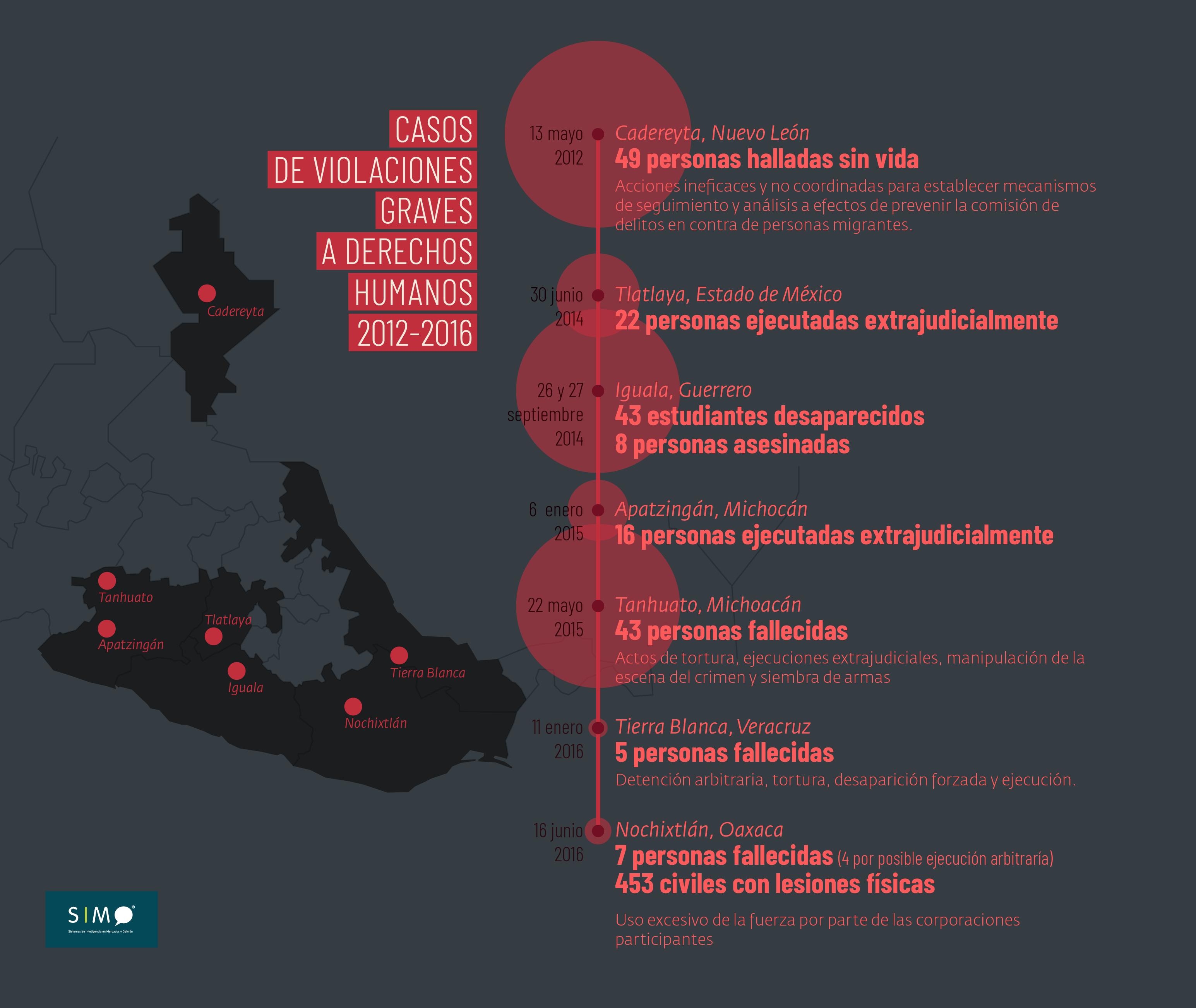 Pacificación y reconciliación: la apuesta de AMLO ante la crisis de derechos