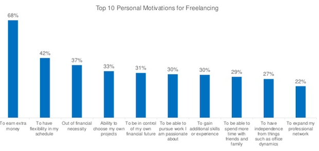 freelancer motivations