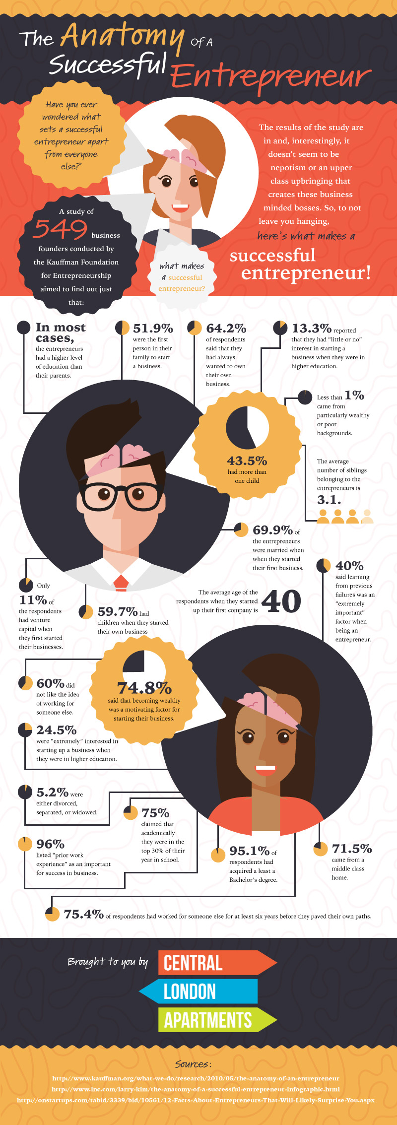 Interesting Traits Most Successful Entrepreneurs Have In