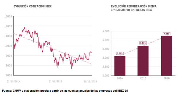 Los directivos del Ibex 35 cobran 207 veces más que su empleado con el salario más