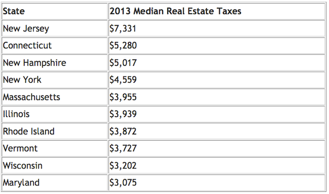 2013 chart of median real estate taxes