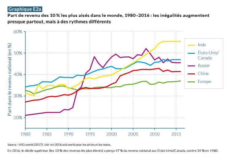 Ce graphique montre à quel point les inégalités ont