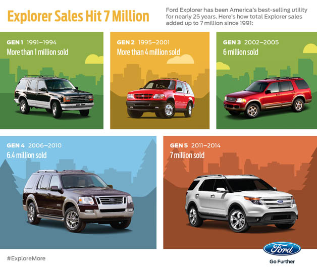 Ford Explorer sales by generation