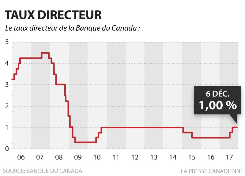 La Banque du Canada maintient le taux directeur à 1 pour