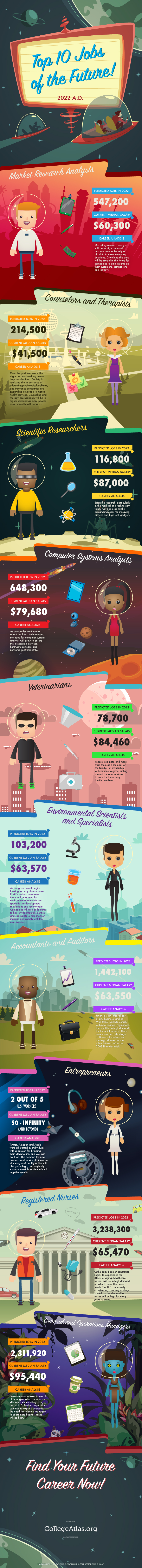CollegeAtlas.org infographic detailing top jobs of the future