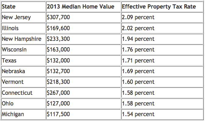 highest effective real estate taxes