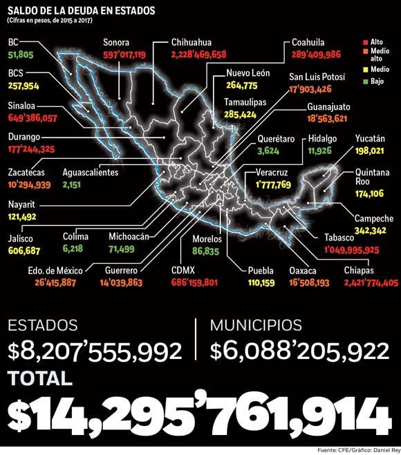 ¡No pagan la luz! Entidades y municipios le deben a CFE 14,295