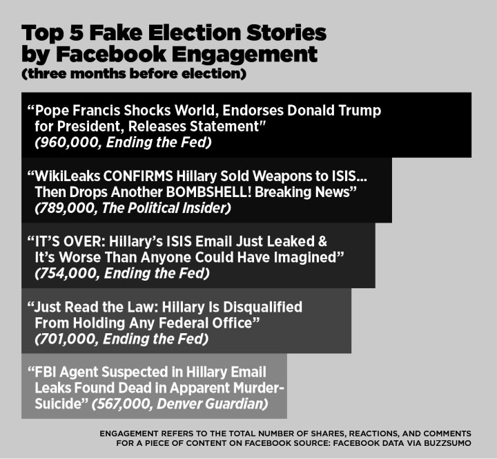 Facebook's fake news activity spiked near election day