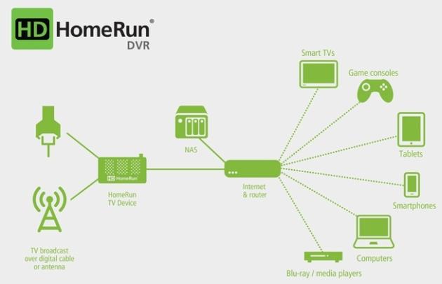 HDHomeRun DVR flow chart