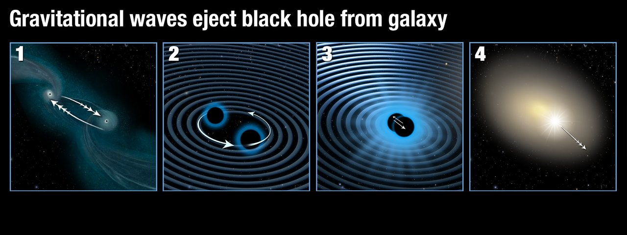 This illustration shows how two supermassive black holes merged to form a single black hole which was then ejected from its parent galaxy. Panel 1: Two galaxies are interacting and finally merging with each other. The supermassive black holes in their centres are attracted to each other. Panel 2: As soon as the supermassive black holes get close they start orbiting each other, in the process creating strong gravitational waves. Panel 3: As they radiate away gravitational energy the black holes move closer to each other over time and finally merge. Panel 4: If the two black holes do not have the same mass and rotation rate, they emit gravitational waves more strongly along one direction. When the two black holes finally collide, they stop producing gravitational waves and the newly merged black hole then recoils in the opposite direction to the strongest gravitational waves and is shot out of its parent galaxy.