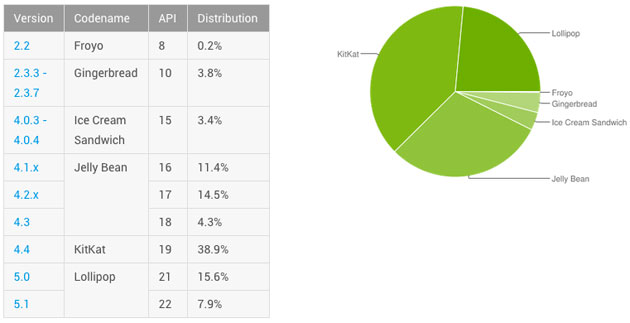 Android usage share circa October 2015