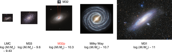 M32p, the most massive progenitor accreted by M31, was the third largest member of the Local Group.