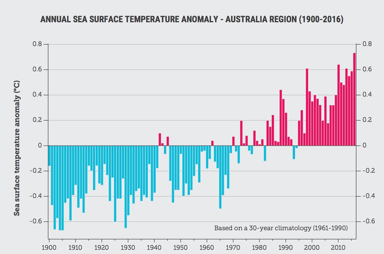 Long-term warming trend of ocean temperatures in the Australian region since