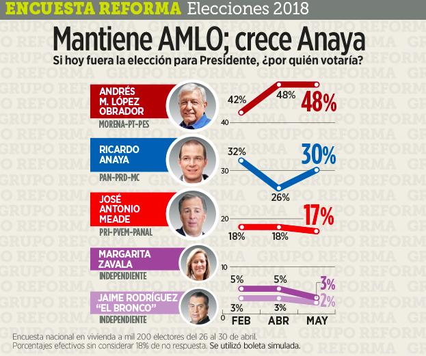 AMLO mantiene su liderazgo en la encuesta de 'Reforma'; Anaya gana cuatro