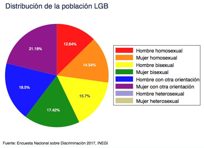 No a la discriminacion homosexual statistics