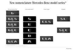 Mercedes naming