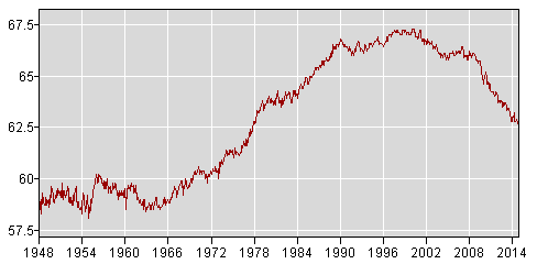 (Bureau of Labor Statistics - U.S. Department of Labor)