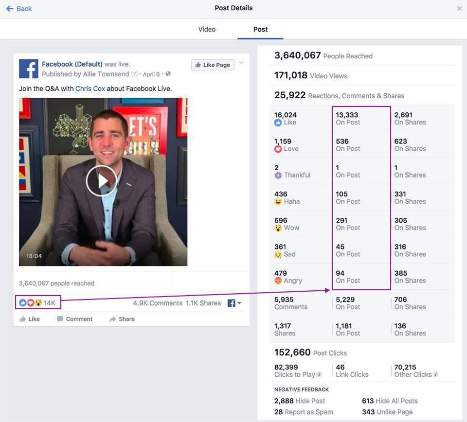 Facebook fixes faulty Live reactions count and other metrics