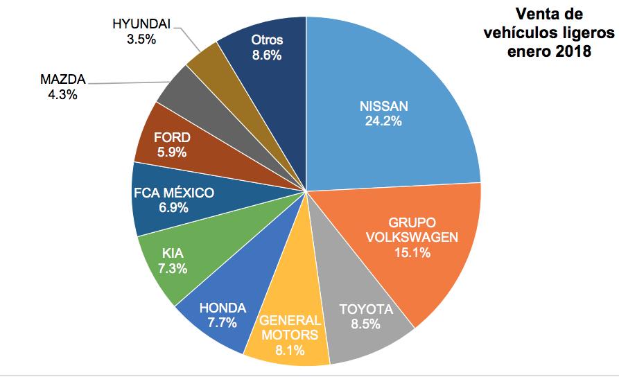 Industria automotriz empieza mal el año: cae 11.5% venta de vehículos en